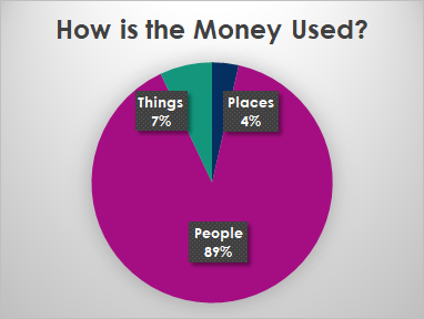 How is the Money Used Pie Chart