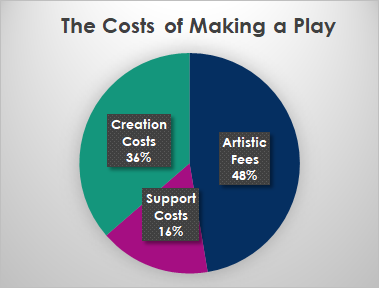 Cost of a Play Pie Chart